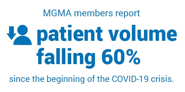 MGMA health care patient volume declines with COVID-19