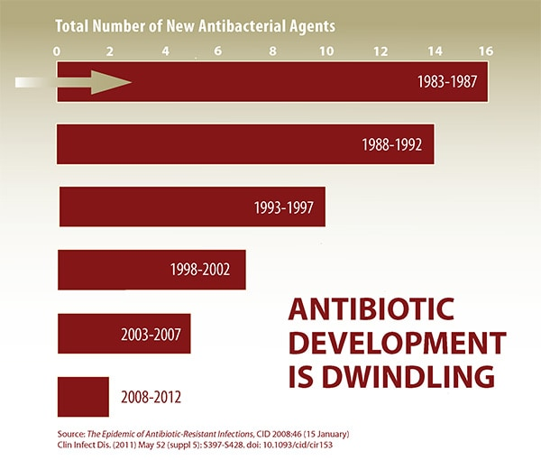 Antibiotic development